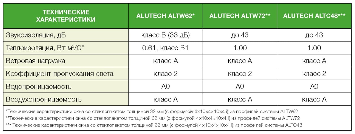 Технические характеристики профиля Алютех